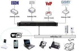 sistemi_dati_voip_integrati_1